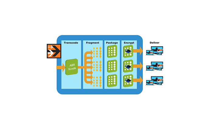 Disruptive Technology: Adaptive Bitrate Streaming (ABR)