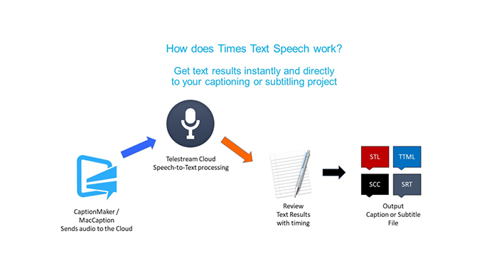 Expedite Your Subtitling and Captioning Workflow with Auto-Transcription